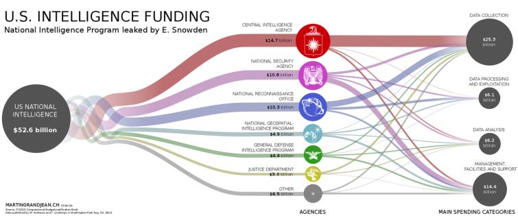 US_intelligence_budget