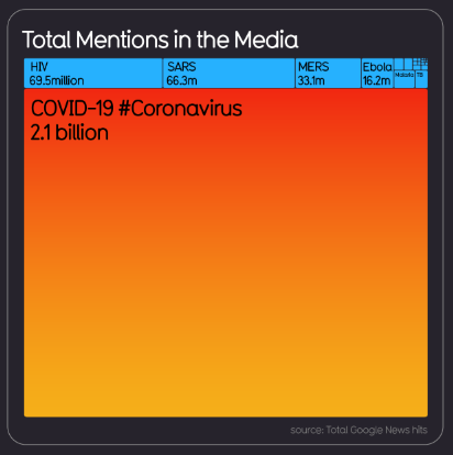 corona media coverage