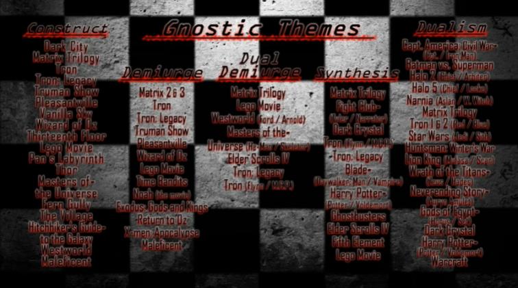 gnostic liste