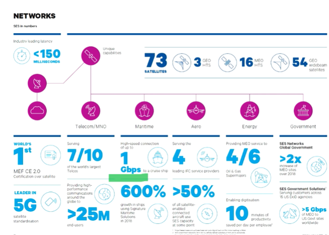 SES in numbers