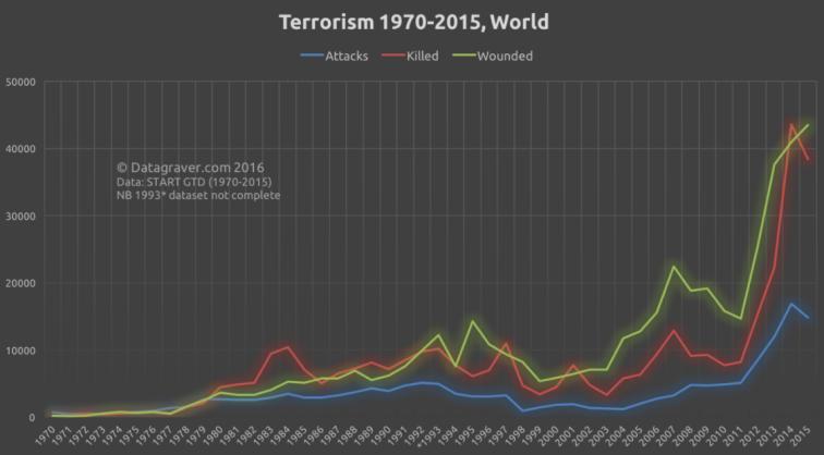 terror data