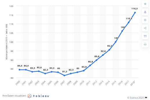 wohnpreisindex